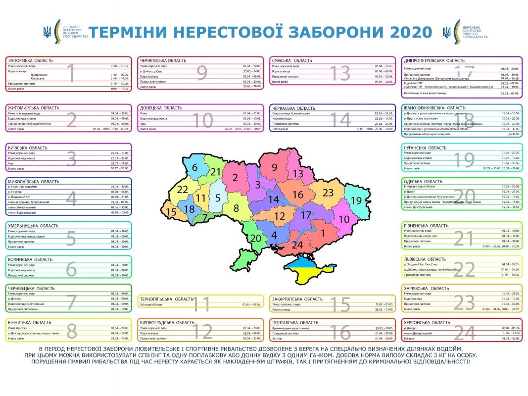 Терміни нерестової заборони 2020