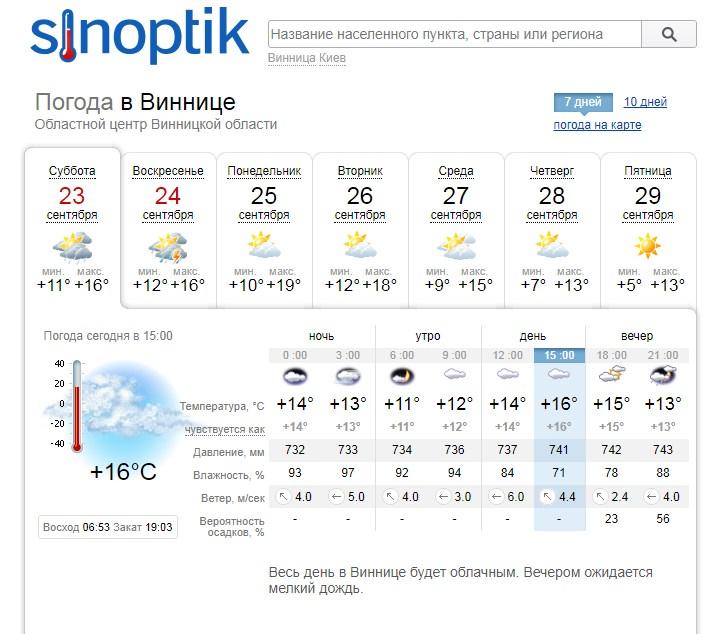 Погода для рыбаков в Виннице на неделю