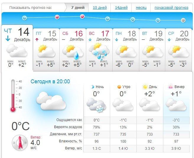 Прогноз погоды в Виннице